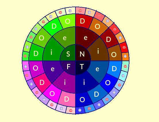 Circular diagram showing cognitive functions